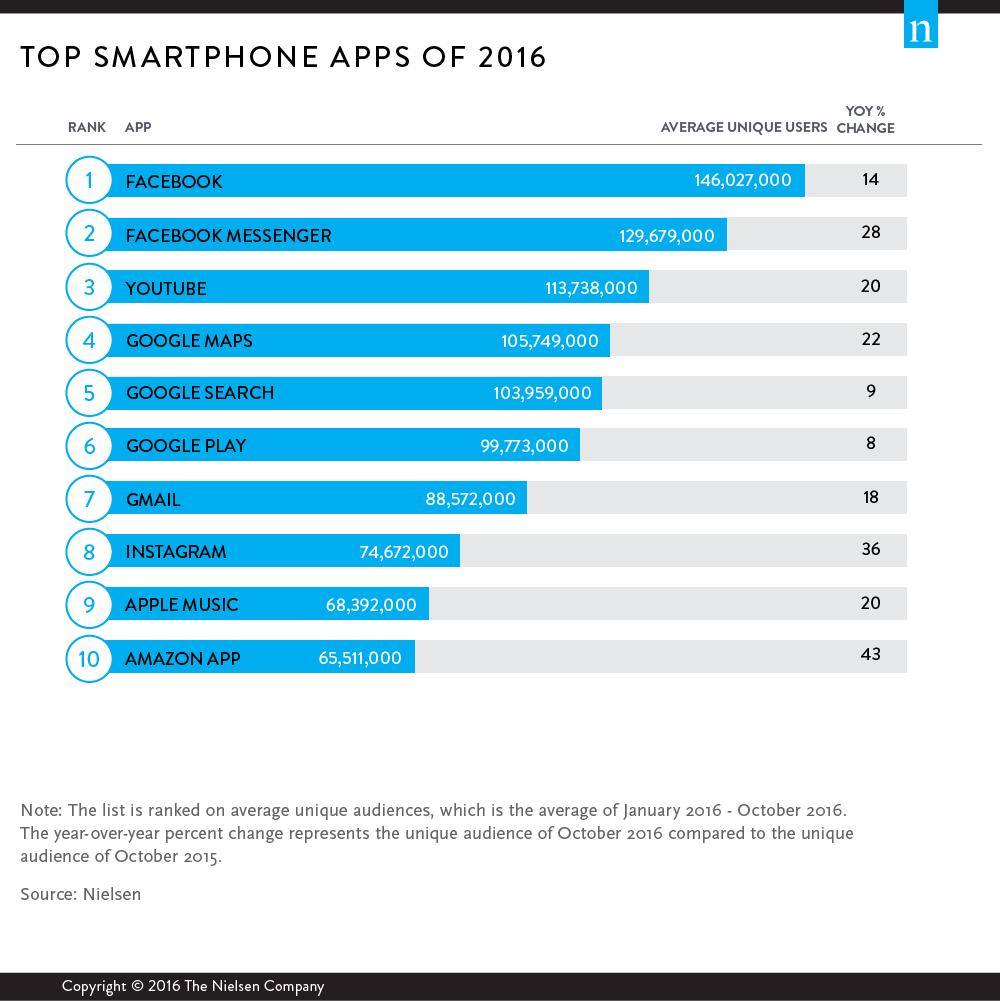 Apps más populares 2016